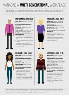 Today, people from many generations are working alongside each other, all trying to contribute to the same mission. Use this infographic to help better understand your employees and to improve overall work environment, management style and employee productivity. When acknowledging generational differences in your workforce, you should remember that regardless of age, individuals generally desire …