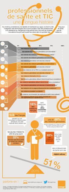 [infographie] professionnels de santé et TIC, une longue histoire | Orange Business Services