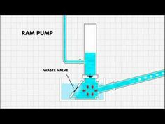 How the ram pump works - YouTube