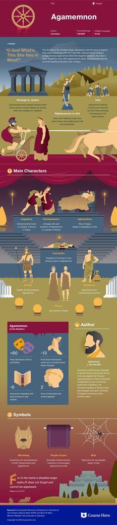 Agamemnon Infographic   Course Hero