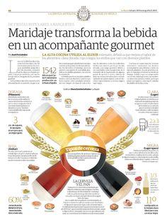 Types of beer – Maridaje #infografía