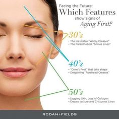 SIGNS OF AGING - FUN FACTS: ✔Collagen production peaks around age 20. After age 30, we lose 1.5% of our natural collagen EACH YEAR!✔The only way to age gracefully is to prevent the damage from happening through diet, exercise, sleep, lower stress AND a SKINCARE!✔Rodan + Fields has 4 different regimens to target YOUR SPECIFIC NEEDS along with eye cream and so much more!Learn more: https://www.pinterest.com/ekrodanfields/     Questions/Contact us: http://ekphotovideo.com/ekrodanfields…
