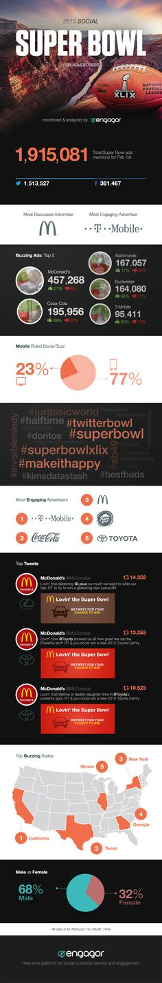 How Super Bowl 2015 Commercials Scored On Social Media #infographic