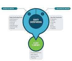 Equity Crowdfunding Eco-System #infographic #EquityCrowdfunding #crowdfunding