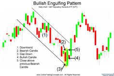 bullish engulfing pattern is a bullish sign                                                                                                                                                     More