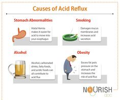 #WednesdayLearn: A common symptom of acid reflux includes heartburn and regurgitation, where you have a sour acid taste at the back of your throat. Read more about it at--->>	https://www.nourishdoc.com/Condition/acid-reflux-acid-reflux