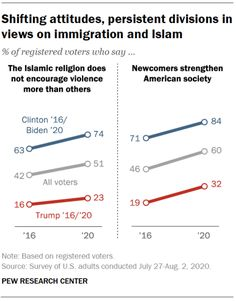 Source: Pew Research Center Pew Research Center, Attitude, Islam, Encouragement, Religion, Sayings, Lyrics, Muslim, Religious Education