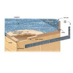 Cut a Dado in the Backsplash - Installing Laminate Countertops: http://www.familyhandyman.com/kitchen/countertops/installing-laminate-countertops