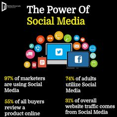 The main advantage of social media for business is that it enables you to interact with your customers. Give a boost up to your business with Social Media Marketing Services. #socialmediamarketing #digitalmarketing #socialmedia #marketing #branding #smallbusiness #smm #startup #youtube #twitter #entrepreneurship #motivation #socialmediatips Social Media Advantages, Power Of Social Media, Social Media Tips, Business Marketing, Social Media Marketing, Marketing Branding, Digital Marketing Services, Start Up Business, App Development