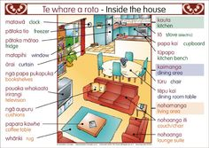 A set of 2 charts showing inside and outside a house. Labels are in Maori and English School Resources, Teacher Resources, Waitangi Day, Maori Words, Teacher Page, Maori Designs, Student Behavior, Turu, Learning Spaces