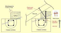 Positionner et fixer une sablière sur un mur