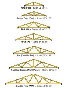 You may refer to a truss as the rafter, but it's basically the skeleton of the roof, carrying the weight of the frame and supporting the walls of the building. Trusses are very important to preventing the walls from bending or flexing, more so...