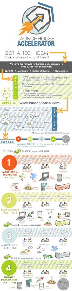 Accelerator Program for Startups & Entrepreneurs | LaunchHouse | Seed Capital Fund & Business Accelerator