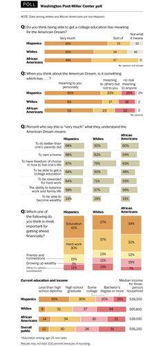 Hispanics and the American Dream