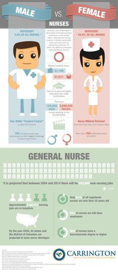 64 Best Nursing Infographics Images In 2019  Nursing Students, Nursing Career, Nursing Tips-6407
