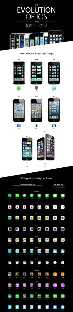 The Evolution Of iOS From iOs 1 iOs 8 | Pic | Gear