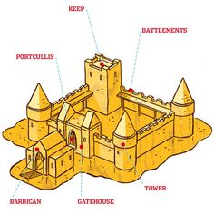 labeled parts of a sand castle Medieval Castle, Sims Medieval, Medieval Times, Cardboard Box Crafts, Cardboard Castle, Castle School, Castle Project, Wooden Castle, Old Mansions