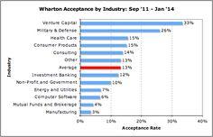 Wharton Archives - MBA Data Guru