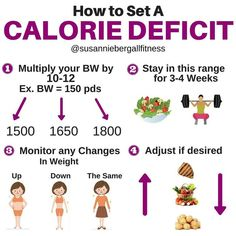 87 Best Calorie Deficit Images Food Cookies Cooking Recipes