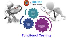 Functional Testing verifies that each function of the software application operates in conformance with the requirement specification. Functional Testing, Communication Process, No Response, Software, Engineering, Technology