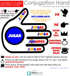 I like graphic organizers, especially those that students can always have on hand. Now I haven't taught a traditional conjugation chart in. Spanish Grammar, Spanish Humor, Spanish Language Learning, Spanish Teacher, Spanish Classroom, Spanish Sentences, Foreign Language, Spanish Sayings, Spanish Alphabet