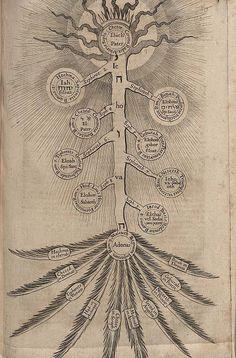 Theosophie & Philosophie & Judentum & Kabbala, Robert Fludd, 1621.