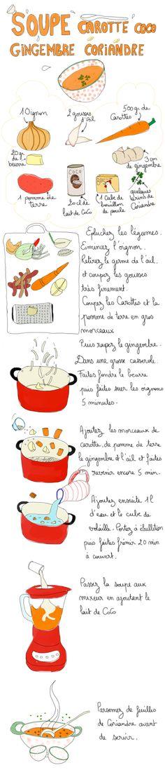 Soupe Carotte Coco Gingembre Coriandre