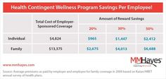 Employers Planning for 2016 Wellness Programs Finding More Bang for their Buck