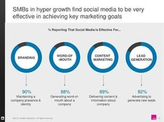LinkedIn Study Shows Social Media Marketing is Working for SMBs | Social Media News | Scoop.it