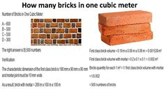 Bricks Quantity in One Meter Cube Civil Engineering Software, Civil Engineering Design, Civil Engineering Construction, Construction Cost, Design Build Firms, Building Design, Printable Invoice, Affordable House Plans
