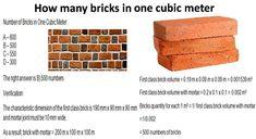 Bricks Quantity in One Meter Cube