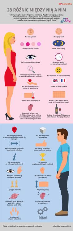 Różnice między kobietą a mężczyzną | Infografika Life Goals, Relationship Goals, Healthy Style, Everything And Nothing, Good To Know, Personal Development, Fun Facts, Psychology, Coaching