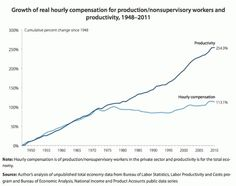 Even though productivity is rising, wages remain flat since 1950 (assuming adjustments for inflation)
