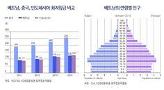 베트남_최저임금_인구