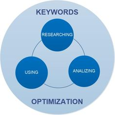 Keyword optimization includes researching, analyzing, and using keywords with the purpose to drive qualified traffic to your website from search engines.
