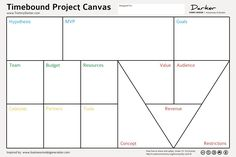 visual management canvas – RechercheGoogle Design Thinking, Creative Thinking, Visual Management, Event Management, Event Planning Tips, Business Planning, Business Ideas, Business Model Example, Agile Software Development