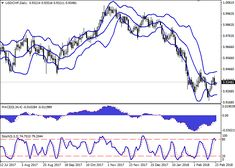 USD/CHF: the dollar is correcting 23 February 2018, 09:16 Free Forex Signals
