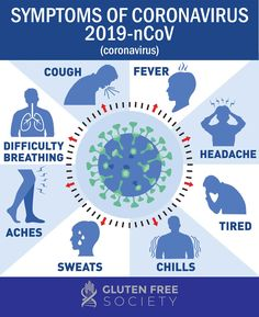 Coronavirus is a new virus included in the family of viruses that cause common cold, SARS and MERS. It causes respiratory illness and is very contagious. Pharmacology, Virus Symptoms, Aching Legs, Human Icon, Viral Infection, Fight Or Flight, Influenza, Medical Advice, Medical Conditions