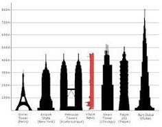 menara tertinggi di dunia - Penelusuran Google