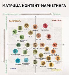 Матрица контент-маркетинга #smm www.smm2you.wordpress.com