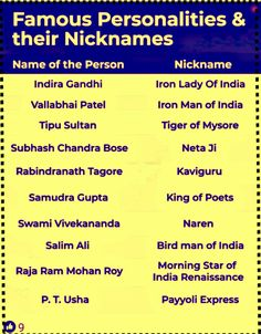 Nick name of famous personalities Gernal Knowledge, Knowledge Quotes, English Vocabulary Words, Learn English Words, General Knowledge For Kids, Effective Study Tips, Upsc Notes, Ias Study Material, Gk Questions And Answers