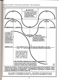 Diagrams 26 and 27 - The Essence of the Wave: Wave Mechanics Mathematics Geometry, Sacred Geometry Symbols, Spirit Science, Science Nature, Electric Universe, University Of Sciences, Quantum Physics, Music Theory, New World Order