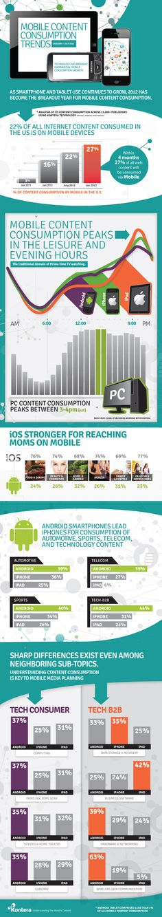 2012 Mobile Content Consumption Trends – #infographic | SocialWayne.com by Wayne Sutton