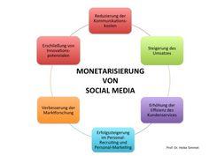 Erfolg durch Monetarisierung von Social Media