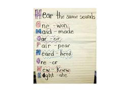 Anchor charts and freebie finds for homophones, synonyms and antonyms.