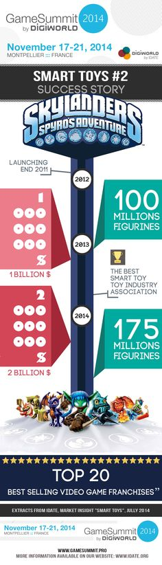 Smart toys segment always on the go and continues to spread. Here is an illustration of the challenge Nintendo and Disney have to seize. Video Game Industry, Toy 2, Skylanders, Video Games, Success Story, Infographics, Nintendo, Challenge, Disney