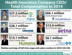 When health insurance execs can exploit the programs they administer most people are offended by the high degree of corruption involved. This is why Canada and several European nations have gov't based health programs. PS: Wellbeing (not listed above) changed their priorities from the CEO to staff and public.