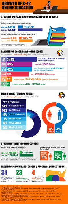 More than 275,000 students in grades K-12 in the U.S. are getting a high-quality education - often through a full-time online public school - without boarding a bus, entering a physical classroom, or even leaving their homes. What types of students are going to public school online and why? Learn more about the students and families who are choosing this non- traditional, rapidly growing approach to education. #onlinelearning @Connections Academy