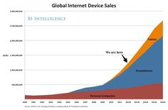 The State of the Internet - We still have a lot of growth in front of us #internet #graph #socialmedia