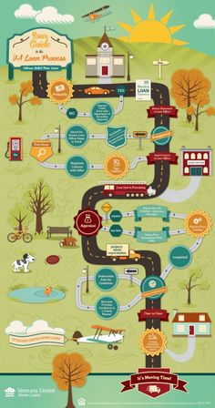 The Coolest VA Loan Process Graphic You'll Ever See   #DwellAware #San Diego #mortgage